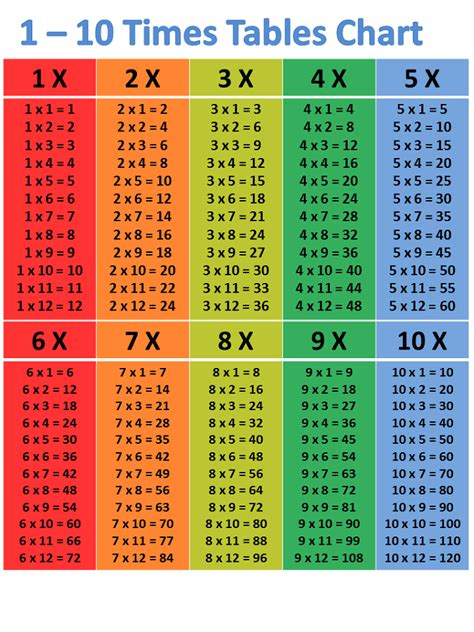 times table chart  activity shelter