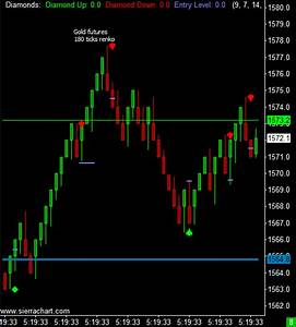 Futures Charts Online March 2021