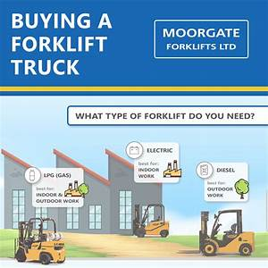 Infographic  Forklift Buying Guide