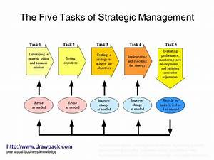 Strategic Management Models And Business Diagrams