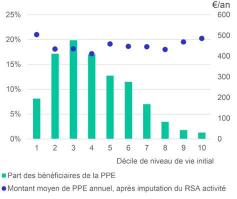 quel est le montant du rsa n 176 2773 avis de m dominique lefebvre sur le projet de loi apr 232 s engagement de la proc 233 dure