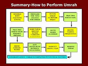 Step By Step Guide To Holy Umrah  Umra