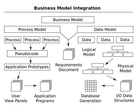 The Design Functions Of A Knowledge Based Pdf Enterprise Modelling