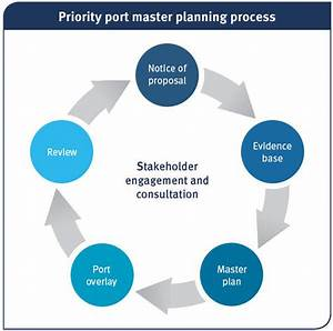 Master Planning For Priority Ports  Department Of