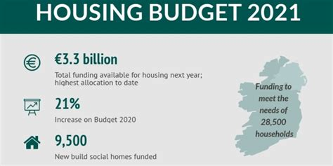 Click on the links below to find out more! Infographic: Housing Budget 2021 | The Housing Agency