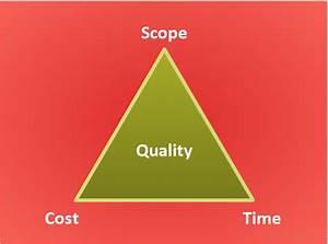 Pyramid Diagram