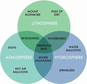 Fake Science  This Informative Chart Of Spheres Comes From