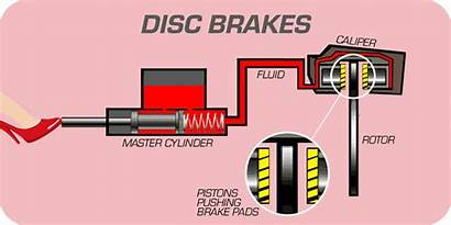 Brake Disc Brakes System Animation Systems Air