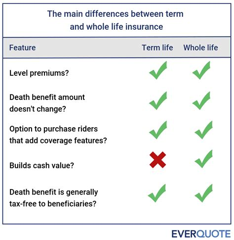 Life insurance can be an asset, but whether or not your policy is an asset depends upon the specific circumstances. Term vs. Whole Life Insurance