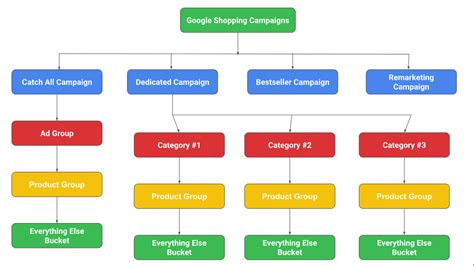 Complete Guide To Optimize Google Shopping Campaign. Online Payment Gateways Poetry Classes Online. Film And Tv Production University. Drug Guide For Nurses Online. Take Picture With Laptop Mobile Home Warranty. Energy Saving Inventions Phone Internet Cable. Colleges In Florida For Business. Can U Develop Asthma Later In Life. Free Checking Indianapolis Citrix Rsa Token