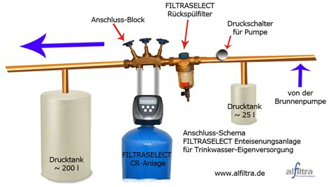 eisenfilter selber bauen eisenfilter brunnenwasser selber bauen filteranlage wasserfilter trinkwasserfilter bakterien