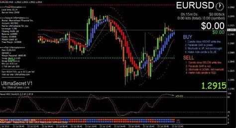 forex mt indicators