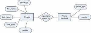 Ccnc  Ccnc Module 5  The Database Application  Database