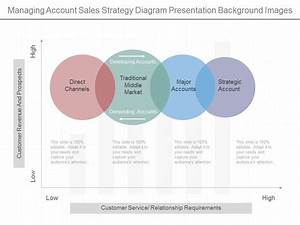 Different Managing Account Sales Strategy Diagram
