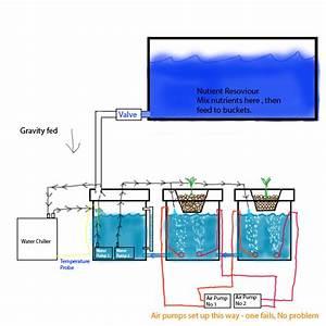 Recirculating Deep Water Culture Diagram