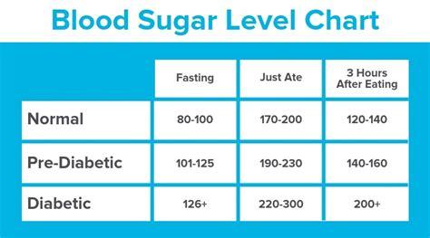 understanding blood sugar levels    affect