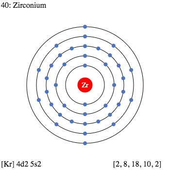 Element Information, Facts, Properties