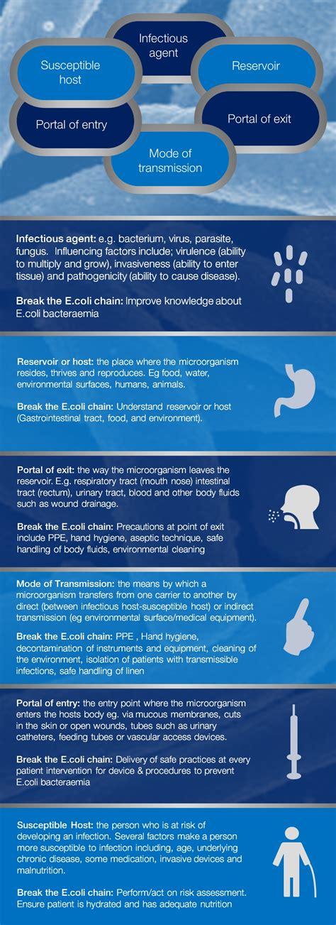 beating ecoli      break  chain
