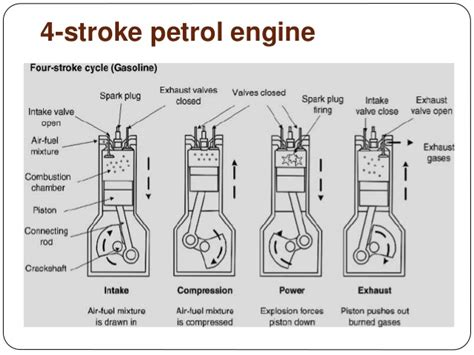 Engine 4 Stroke Diagram by 4 Stroke Petrol Engine Diagram What Are The