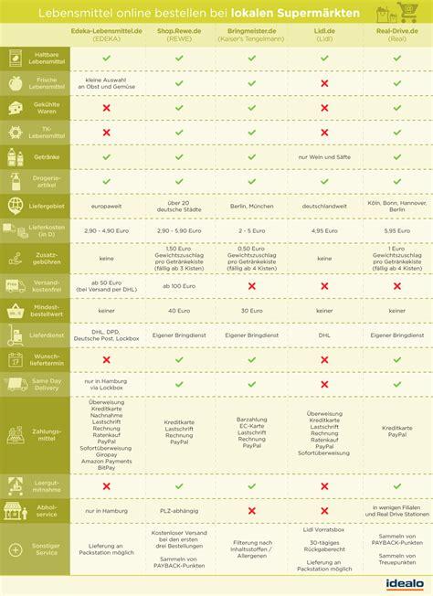Im Vergleich by Lebensmittel Bestellen Anbieter Im Vergleich
