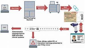 Barcode Medication Administration