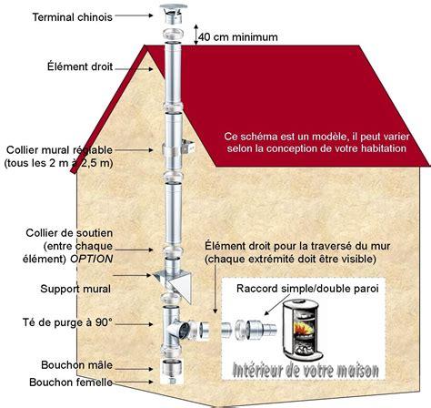 kit n 176 34 longueur 3 ml 216 180mm r 233 f conduits de fum 201 e kit conduit de chemin 233 e facile 224