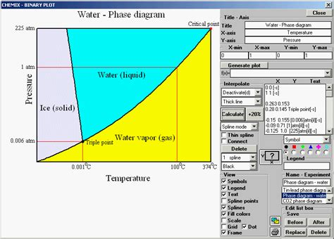Diagram Of A Water by Phase Diagram For Water