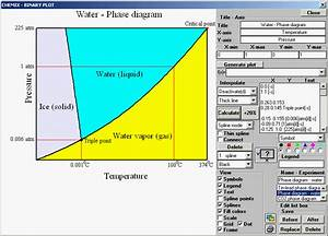 Phase Diagram For Water