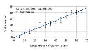 Fehler Rechnung : saccharimetrie konzentrationsbestimmung von w ssrigen zuckerl sungen ber die optische ~ Themetempest.com Abrechnung