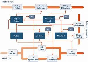 Tecosim Heat Management Simulation