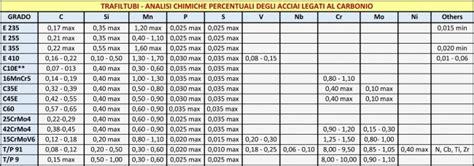 Tabella Comparazione Candele by Trafiltubi Acciai Trafilati A Freddo Tubi In Acciai