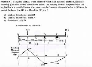 Solved  Using The Virtual Work Method  Unit Load Method  M