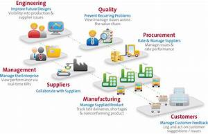 Supplier Quality Management Software