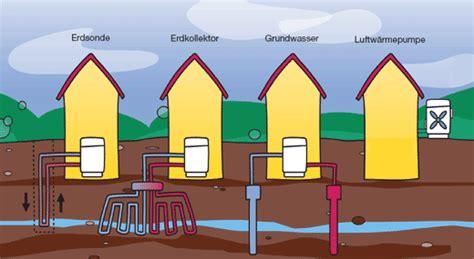 sole wasser wärmepumpe kosten welche w 228 rmepumpe ein vergleich der verschiedenen systeme
