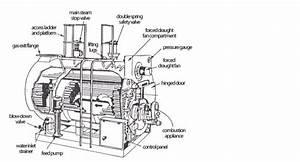Boiler Construction  Firetube Boilers