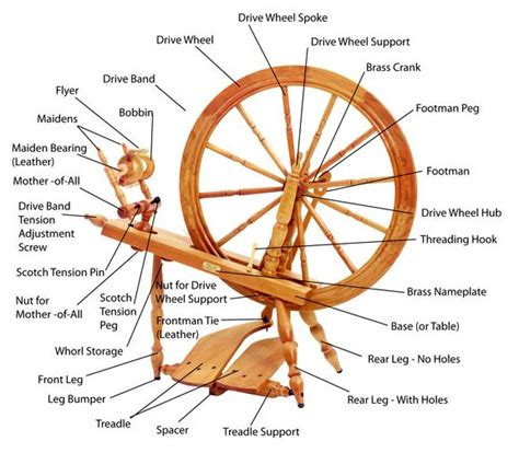 Schacht Reeves Spinning Wheel Parts Diagram