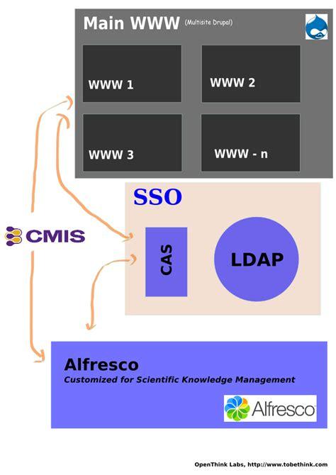 intermedia design drupal ui customization intermedia designs