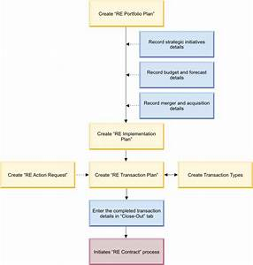 Real Estate Process Flows