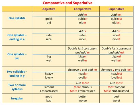 Comparative And Superlative (examples, Solutions, Videos