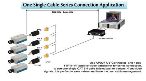 in management utp cctv smart cabling and transmission solutions one