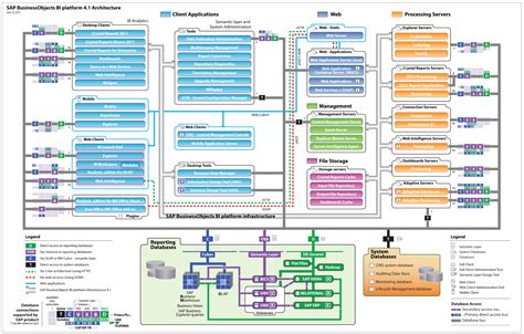 Diagram Sap Erp Architecture Diagram