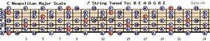 C Neapolitan Major Scale Guitar Fretboard  Neck Diagram For