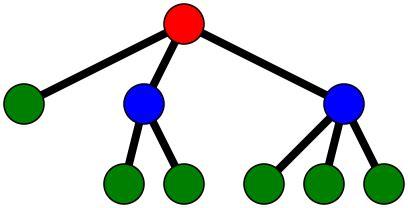 Dati Definizione Definizione Delle Strutture Dati In Informatica