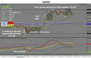 The GBPJPY From 4282014 With The Rock Manager Forex