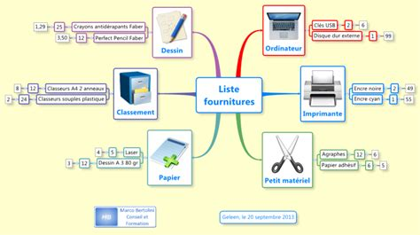 fourniture de bureau liste fournitures de bureau mind map biggerplate
