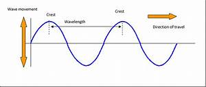 How To Measure Wave Direction In 2d