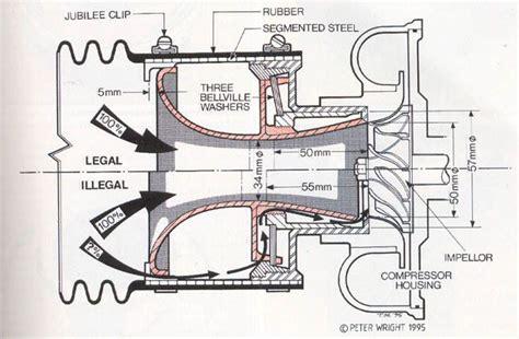 effects   restrictor plate miata turbo forum boost