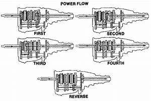 Mechanical Rocks  Manual Transmission System In Automobile