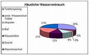Was Kostet Ein Vollbad : wieviel wasser verbraucht man beim duschen ~ Eleganceandgraceweddings.com Haus und Dekorationen