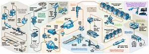 Copper Mining  U0026 Extraction Process Flow Chart